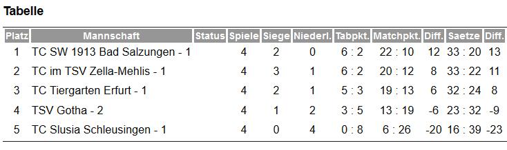 Staffel-Tabelle